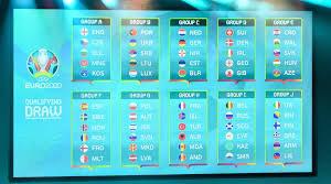 Grupe EURO 2020